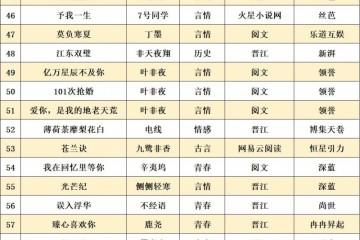 100部网文IP出售影视改编权待开机著作缺乏10部