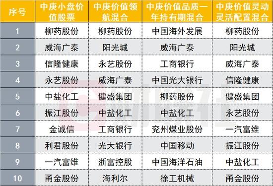 首位权益类金牛基金经理丘栋荣交作业重仓股名单曝光