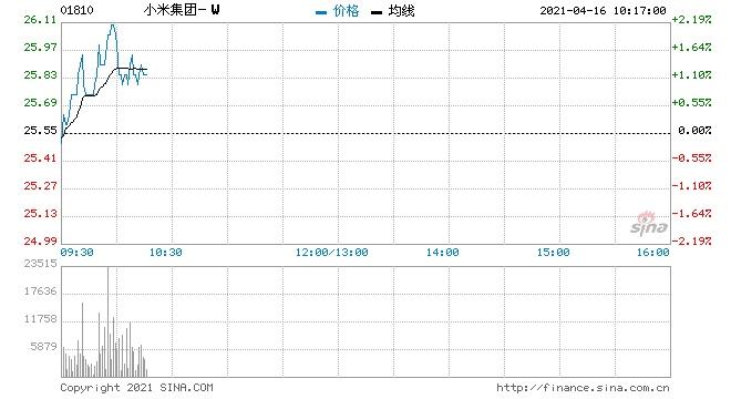 小米集团-W回购988万股涉资2.49亿元