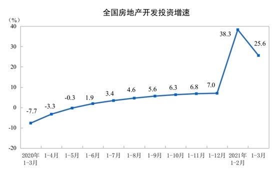统计局一季度商品房销售面积36007万平方米同比增长63.8%