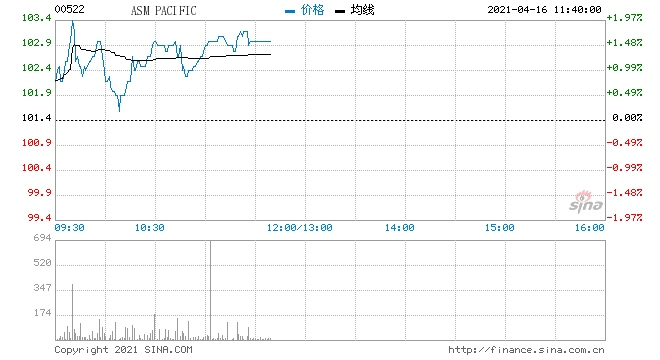 瑞信ASM太平洋维持跑赢大市评级目标价133港元