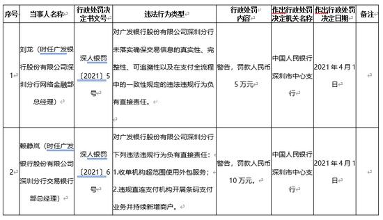 广发银行深圳分行两位部门总刘龙赖静岚被央行警告