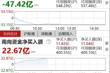 午评北向资金半日净流出47.42亿元沪股通净流出29.22亿元