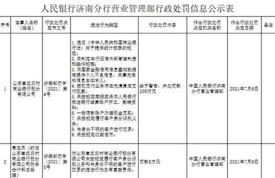 涉9项违规山东章丘农商行被罚209万元