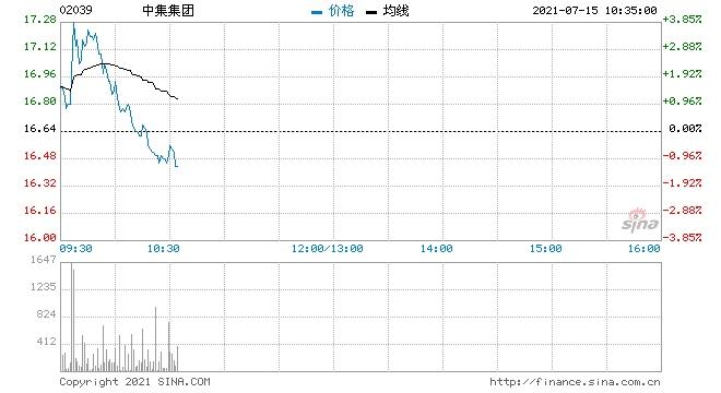 中集集团AH股齐涨逾3%上半年业绩同比大幅扭亏为盈