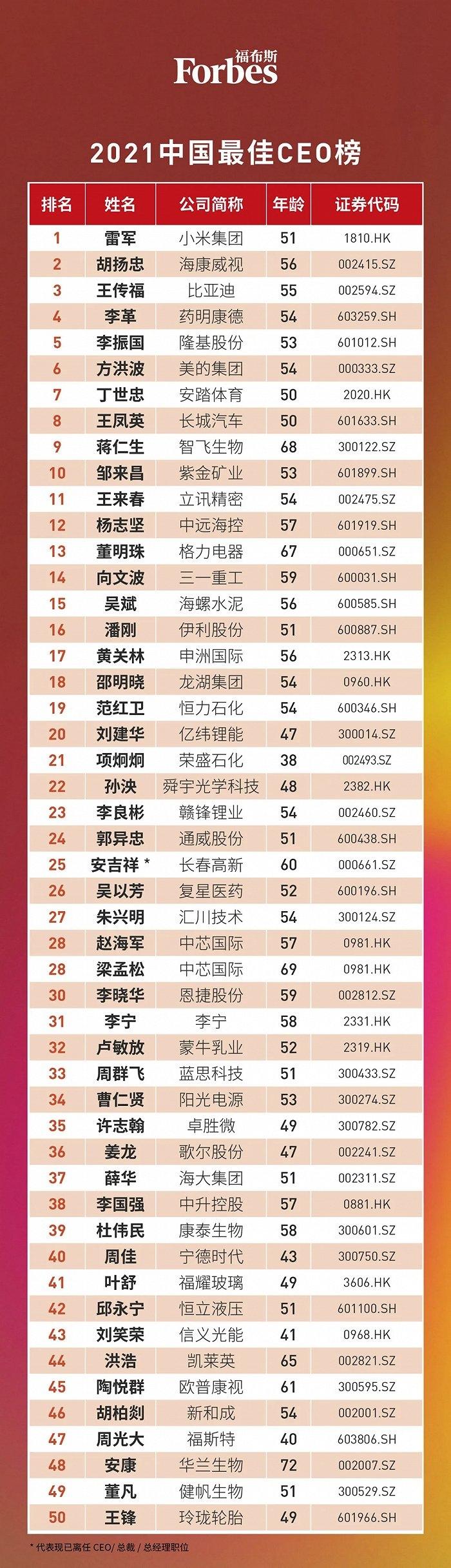 福布斯发布2021中国最佳CEO榜雷军胡扬忠王传福位列前三