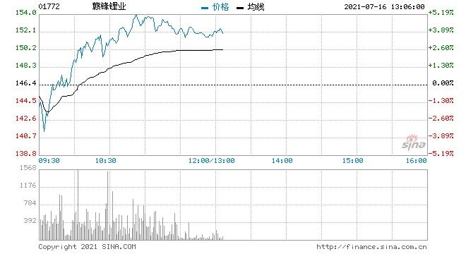 赣锋锂业再涨近4%大和重申买入评级