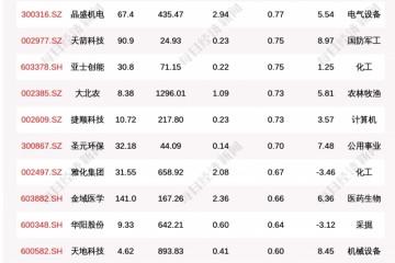 北向资金动向曝光8月2日这30只个股被猛烈扫货(附名单)