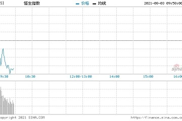 恒指高开0.2%汽车股强势比亚迪股份开涨逾5%