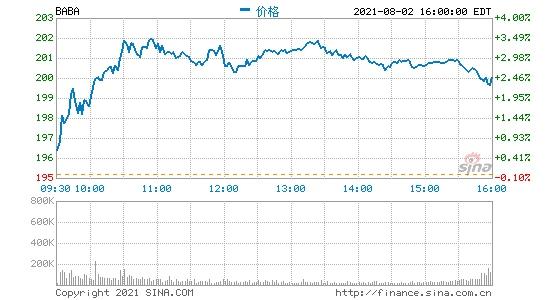 大量看跌期权头寸盯上阿里巴巴一旦财报超预期预计股价将大幅上涨