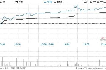中环控股续升7%破顶3日累计大涨35%