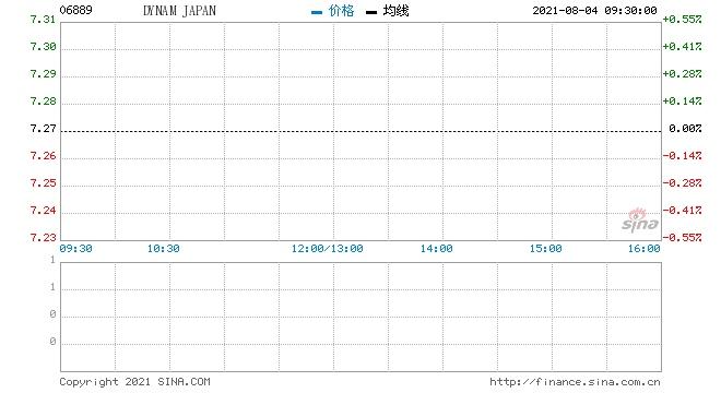 DYNAMJAPAN回购40万股涉资290.77万元
