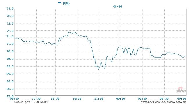 光大期货油价近期不断对风险因素计价价格易跌难涨
