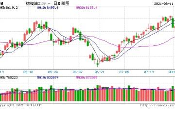 棕榈油强势领涨局面或将于8月结束