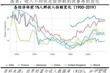 任泽平不同行业间工资差距显著信息技术类工资最高农林牧渔工资最低