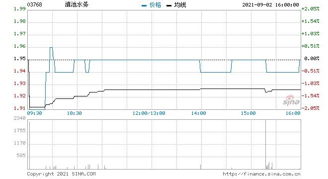 滇池水务公司董事长郭玉梅正因个人原因被调查